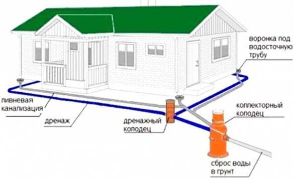 ливневая система проходит стадию проектирования вместе со всем архитектурным проектом
