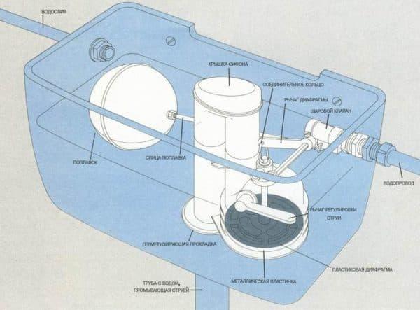 Течет вода в унитазе